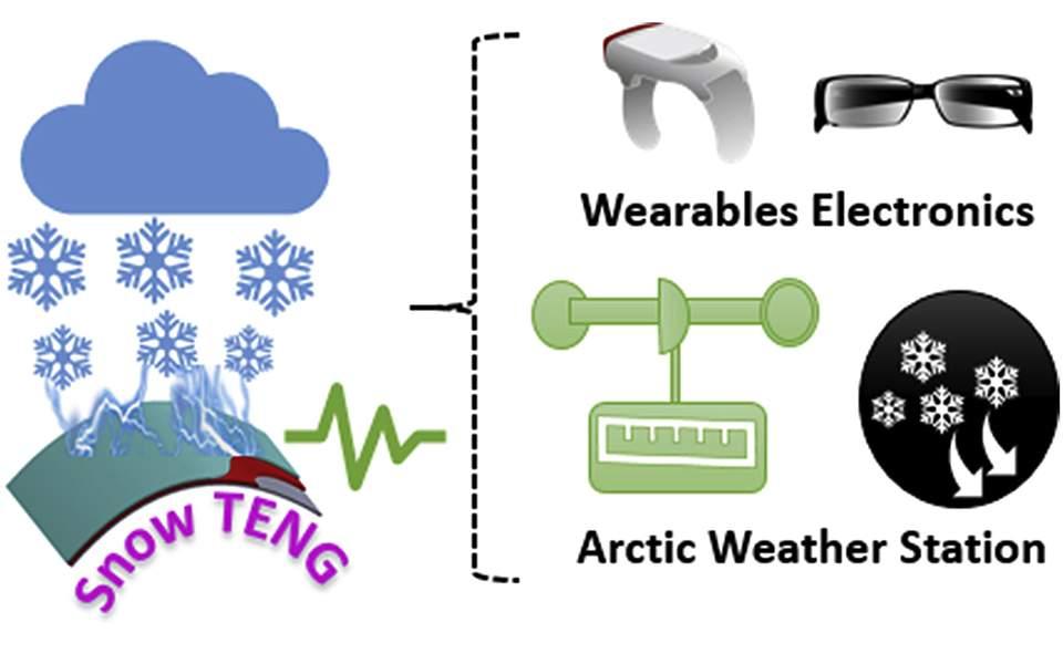 Συσκευή που παράγει ηλεκτρικό ρεύμα από… χιονόπτωση